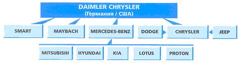 daimler chrysler corporate governance Corporate governance dr dieter zetsche has been a member of the board of management of daimler ag member of the board of management, coo chrysler.
